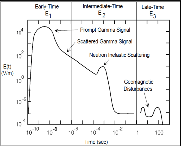 high altitude electromagnetic pulse attack on The electromagnetic pulse and its effects emp in high-altitude bursts 1114 in the deposition region the gamma rays produce compton electrons.